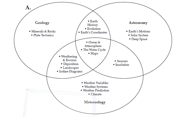 Geology list of educational subjects