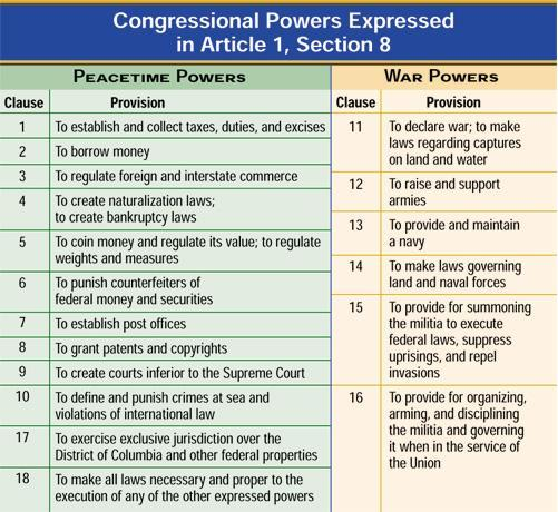 an analysis of chief function of congress in united states constitution United states constitution: primary documents of american history (virtual services and programs, digital reference section, library of congress.