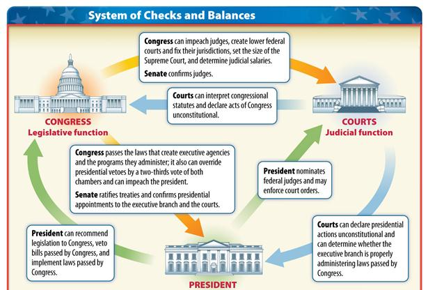 Constitutional Checks And Balances Flow Chart Pictures to Pin on – Checks and Balances Worksheet
